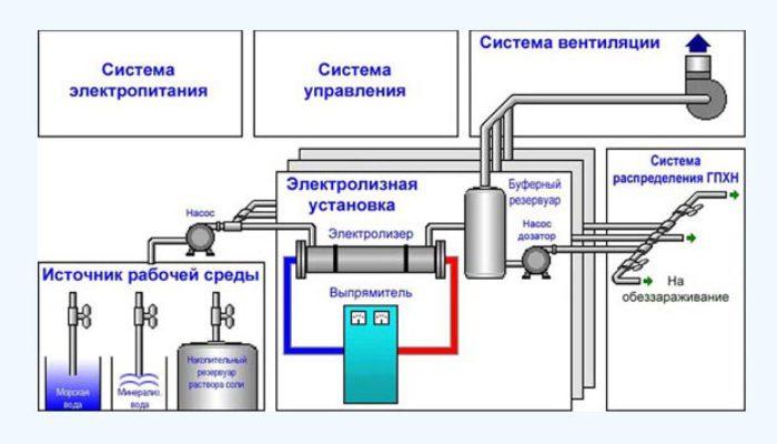 Схема установки ЭЛУ